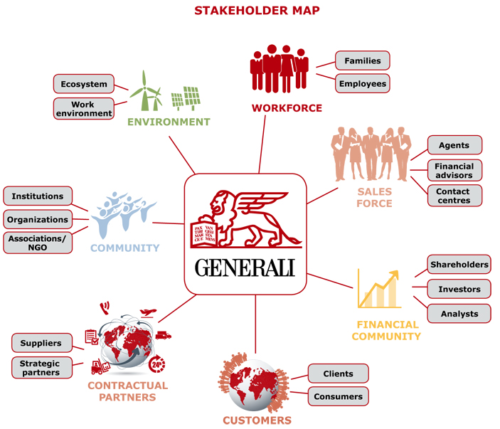 Map of stakeholders