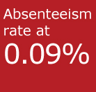 Absenteeism rate at 0.09%