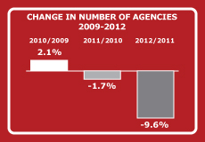 CHANGE IN NUMBER OF AGENCIES 2009-2012