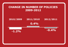 CHANGE IN NUMBER OF POLICIES 2009-2012