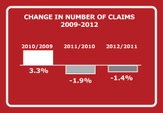 CHANGE IN NUMBER OF CLAIMS 2009-2012