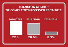 CHANGE IN NUMBER OF COMPLAINTS RECEIVED 2009-2012