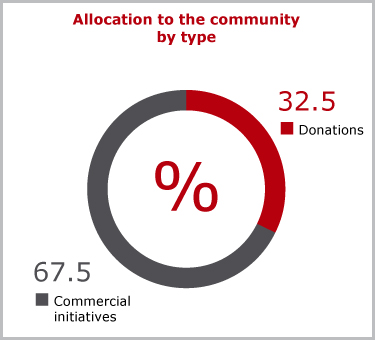 Allocation to the community by type