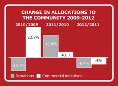 CHANGE IN ALLOCATIONS TO THE COMMUNITY 2009-2012