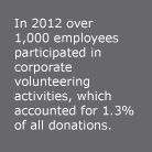 In 2012 over 1,000 employees participated in corporate volunteering activities, which accounted for 1.3% of all donations.