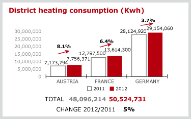 District heating consumption (Kwh)