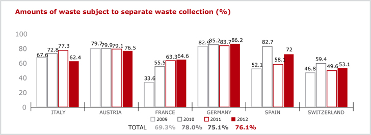 Amounts of waste subject to separate waste collection