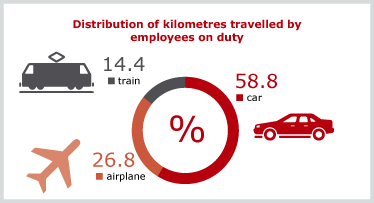 Distribution of kilometres travelled by employees on duty