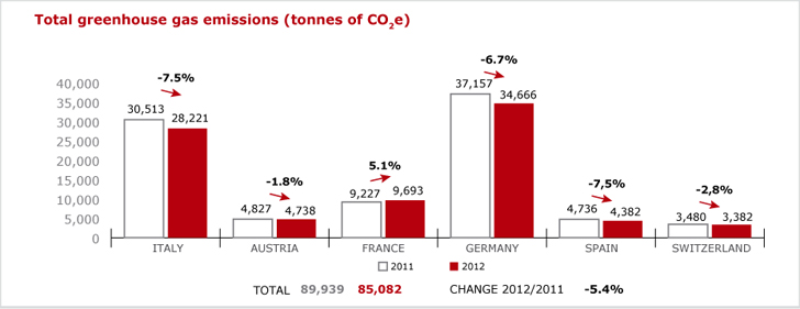 Total greenhouse gas emissions (tonnes of CO2e)