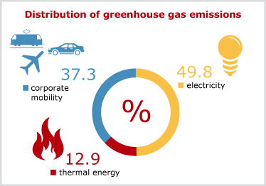 Distribution of greenhouse gas emissions